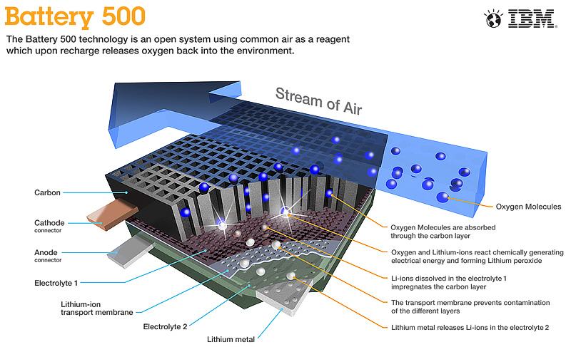 IBM Battery 500 Project