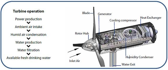 Wind Turbine Operations