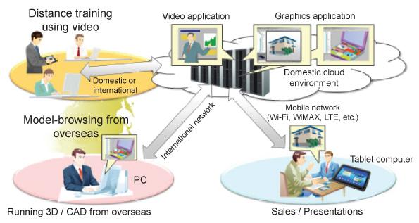 Fujitsu High-Speed Thin Client Technology