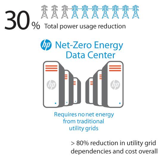 HP Net-Zero Energy Data Center architecture