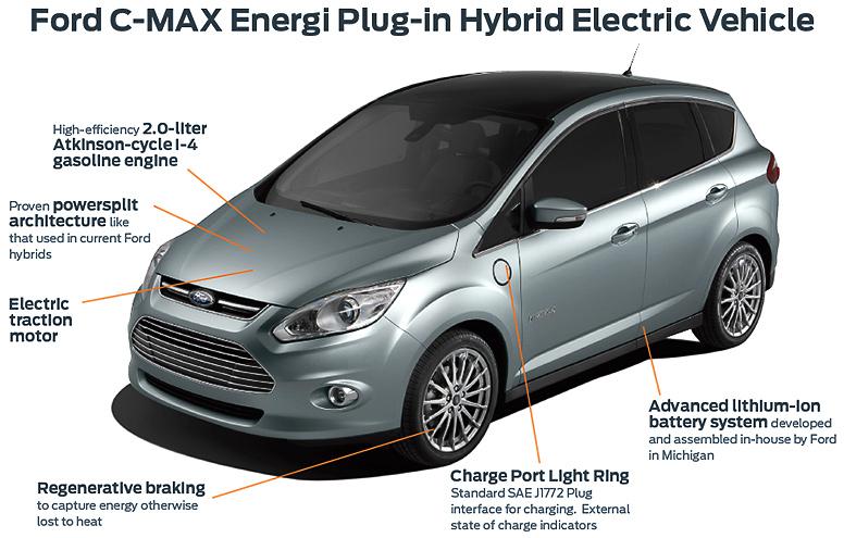 C Max Energi Plug In Hybrid Sighenz
